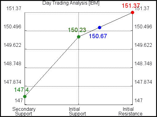IBM Day Trading Analysis for June 9 2021