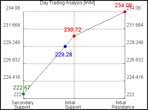 IWM Day Trading Analysis for June 10 2021