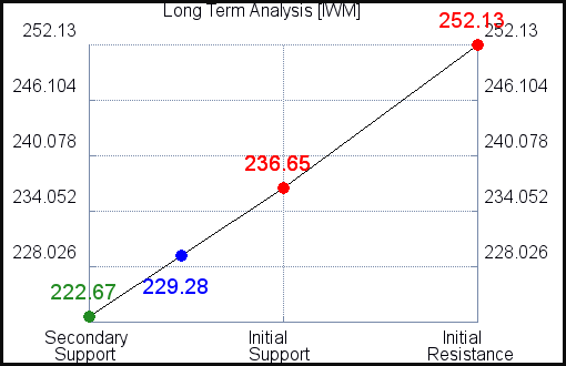 IWM Long Term Analysis for June 10 2021