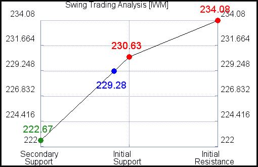 IWM Swing Trading Analysis for June 10 2021