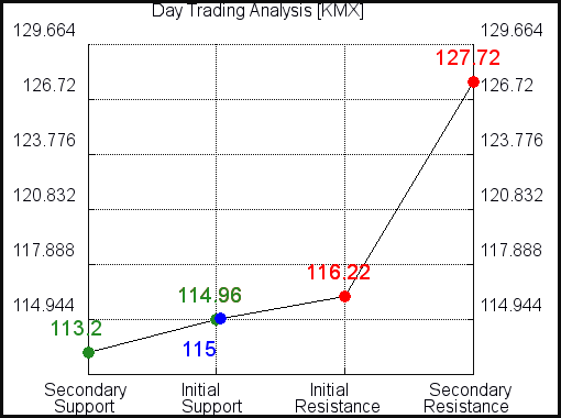 KMX Day Trading Analysis for June 10 2021