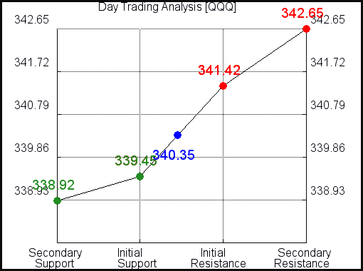 QQQ Day Trading Analysis for June 10 2021