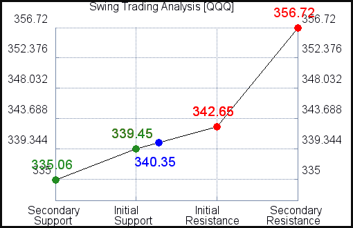 QQQ Swing Trading Analysis for June 10 2021