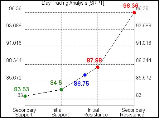 SRPT Day Trading Analysis for June 10 2021