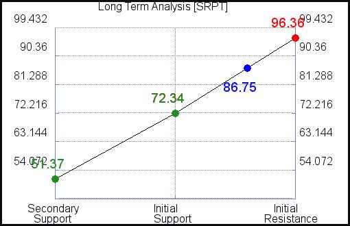 SRPT Long Term Analysis for June 10 2021