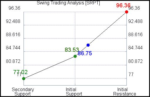 SRPT Swing Trading Analysis for June 10 2021