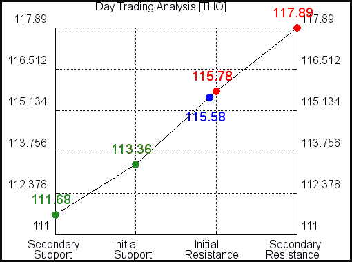 THO Day Trading Analysis for June 10 2021