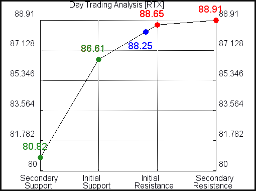 RTX Day Trading Analysis for June 10 2021