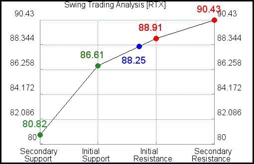 RTX Swing Trading Analysis for June 10 2021