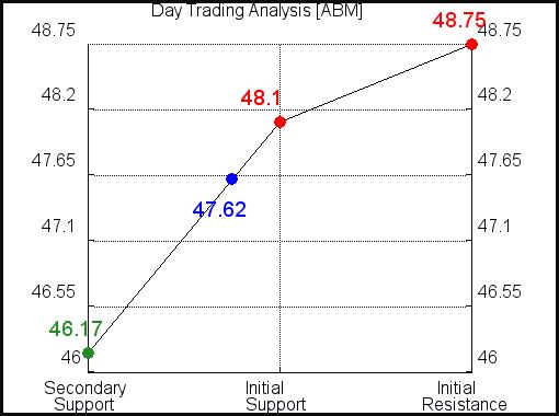 ABM Day Trading Analysis for June 10 2021