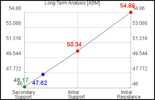 ABM Long Term Analysis for June 10 2021