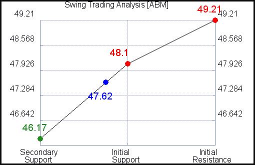 ABM Swing Trading Analysis for June 10 2021