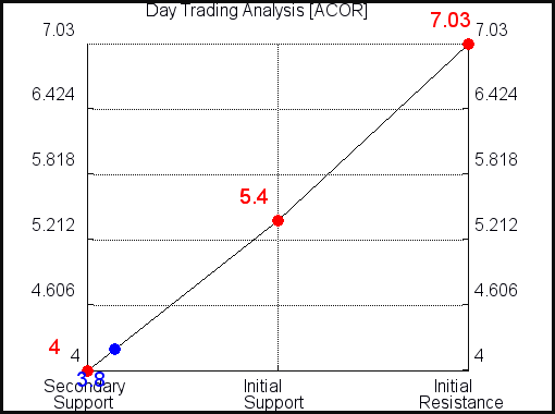 ACOR Day Trading Analysis for June 10 2021