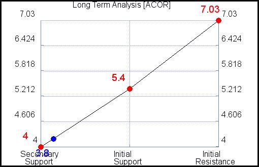 ACOR Long Term Analysis for June 10 2021