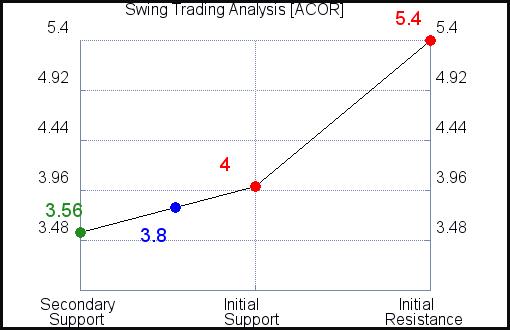 ACOR Swing Trading Analysis for June 10 2021