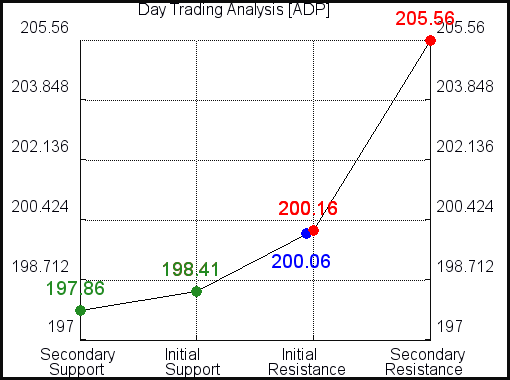 ADP Day Trading Analysis for June 10 2021