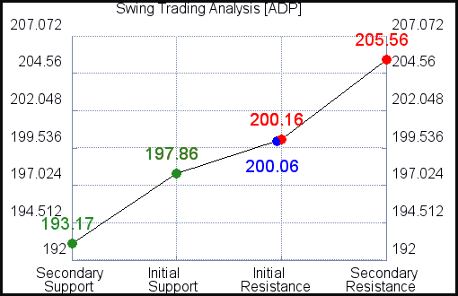 ADP Swing Trading Analysis for June 10 2021