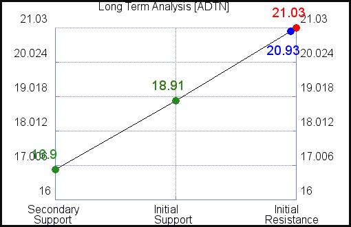 ADTN Long Term Analysis for June 10 2021