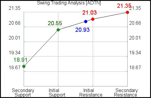ADTN Swing Trading Analysis for June 10 2021