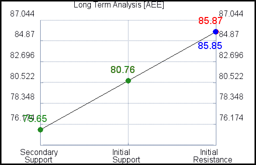 AEE Long Term Analysis for June 10 2021