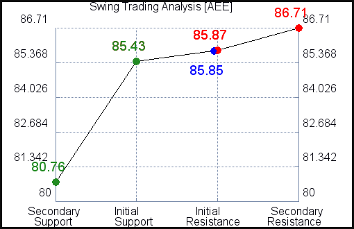 AEE Swing Trading Analysis for June 10 2021