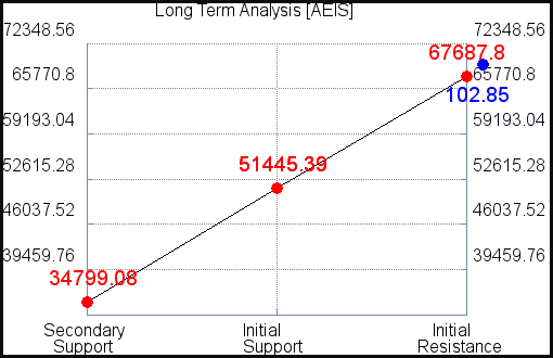 AEIS Long Term Analysis for June 10 2021