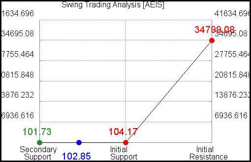 AEIS Swing Trading Analysis for June 10 2021