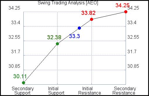 AEO Swing Trading Analysis for June 10 2021