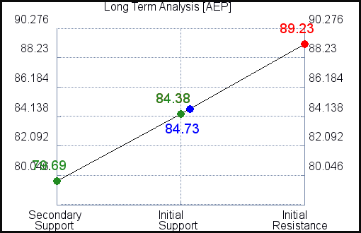 AEP Long Term Analysis for June 10 2021