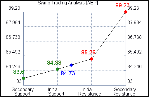 AEP Swing Trading Analysis for June 10 2021