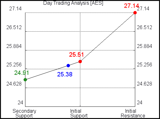 AES Day Trading Analysis for June 10 2021