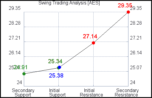 AES Swing Trading Analysis for June 10 2021