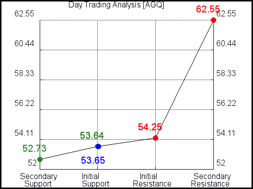 AGQ Day Trading Analysis for June 10 2021