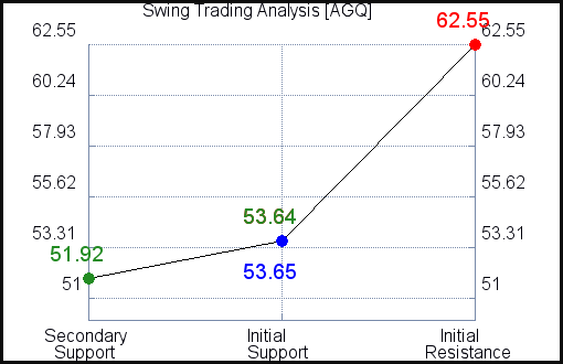 AGQ Swing Trading Analysis for June 10 2021