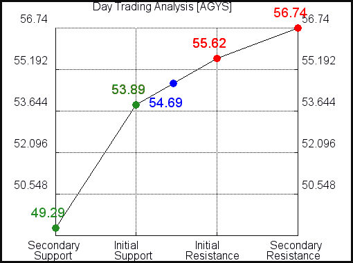 AGYS Day Trading Analysis for June 10 2021