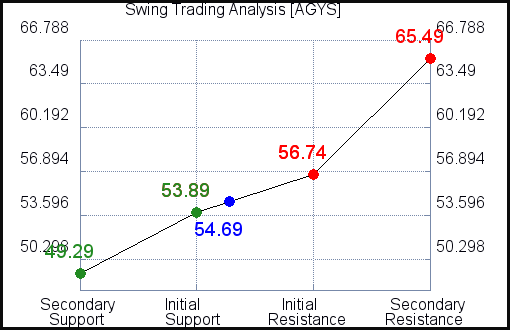 AGYS Swing Trading Analysis for June 10 2021