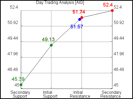 AIG Day Trading Analysis for June 10 2021