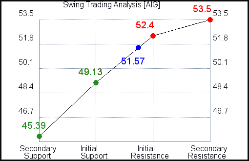 AIG Swing Trading Analysis for June 10 2021