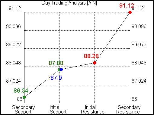 AIN Day Trading Analysis for June 11 2021