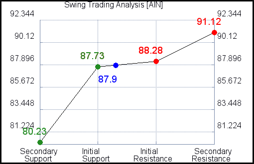 AIN Swing Trading Analysis for June 11 2021