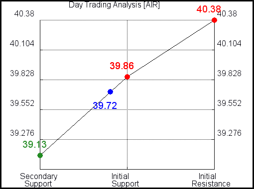 AIR Day Trading Analysis for June 11 2021
