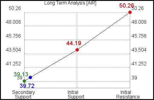 AIR Long Term Analysis for June 11 2021