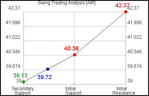 AIR Swing Trading Analysis for June 11 2021