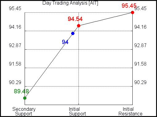 AIT Day Trading Analysis for June 11 2021