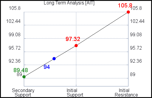 AIT Long Term Analysis for June 11 2021