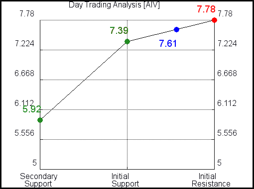 AIV Day Trading Analysis for June 11 2021