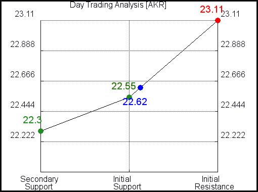 AKR Day Trading Analysis for June 11 2021