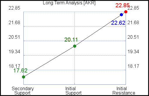 AKR Long Term Analysis for June 11 2021