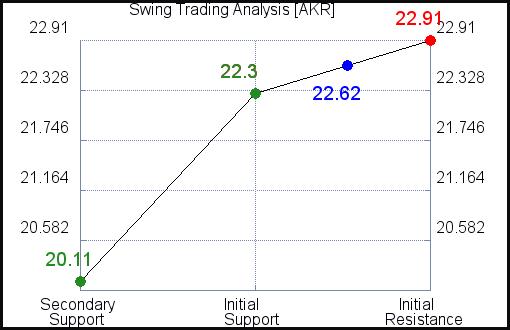 AKR Swing Trading Analysis for June 11 2021