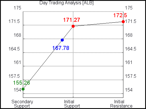 ALB Day Trading Analysis for June 11 2021
